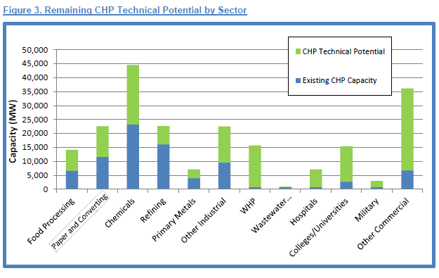 CHP Technical Potential by Sector