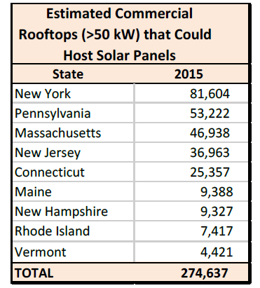 Northeast Commercial solar potential table Wiser Capital