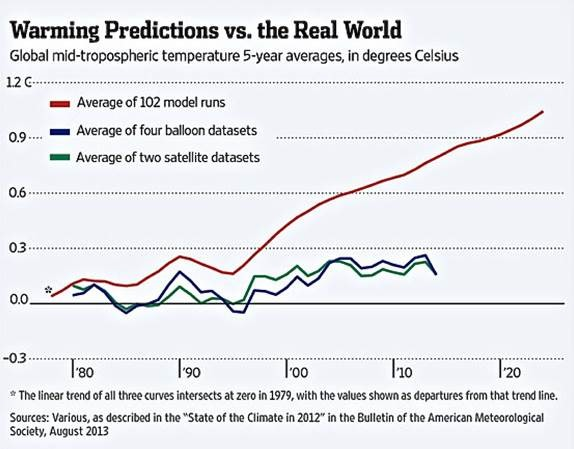Warming predication vs. the Real Wrold