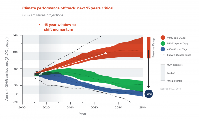 climate-performance-off-track