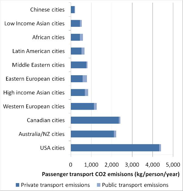 emission by city