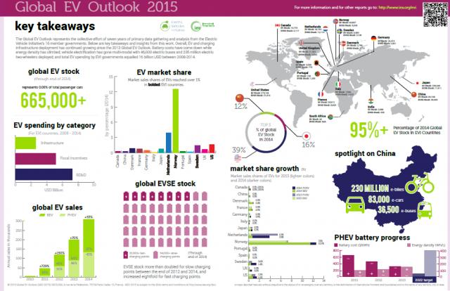 IEA Global EV Outlook 2015