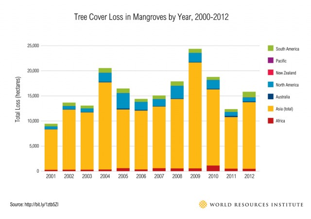 Tree cover loss in Mangroves 2000-2012