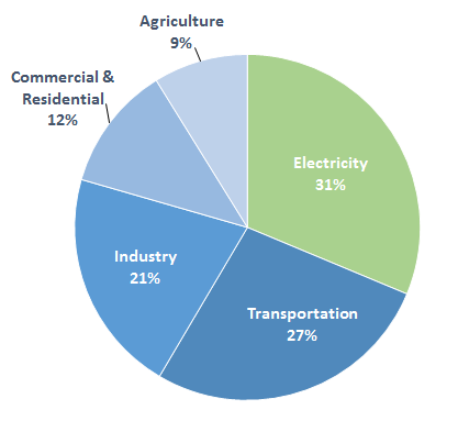 *EPA 2013 GHG Emissions by Sector