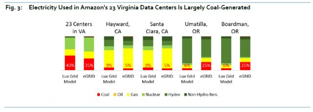 Data Center Emissions, Coal Power Use Much Higher than Thought