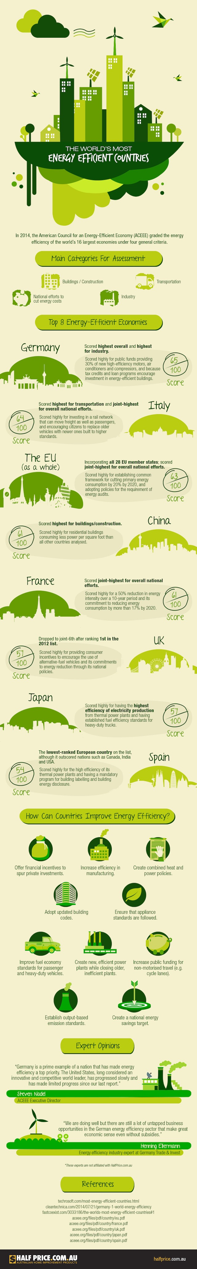 Infographic of the world's most energy efficient countries