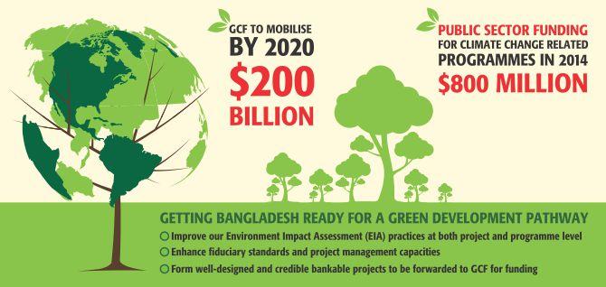 GCF funding infographic
