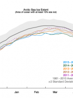 NSIDC Arctic sea ice winter max timeseries1