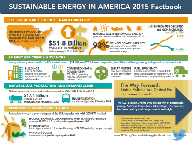 SE Factbook 2015 Infographic