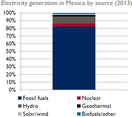 Mexcio clean energy generation