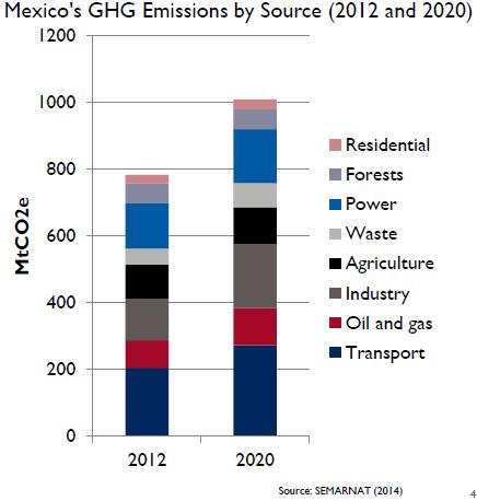 Mexico GHG emissions