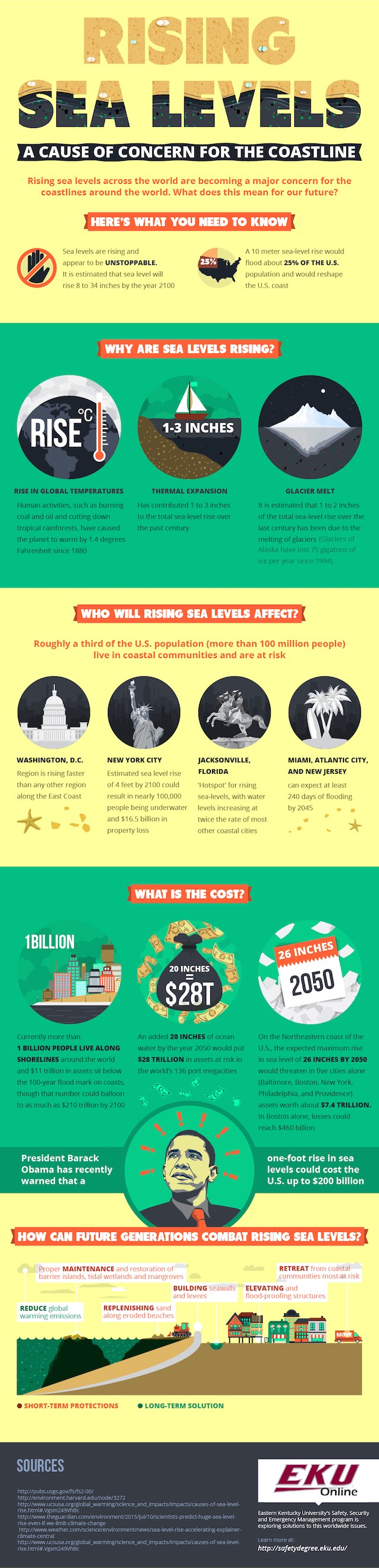 The impacts of rising seas