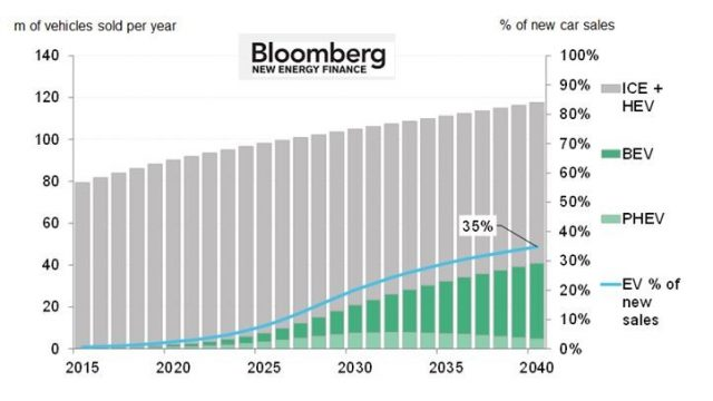 Bloomberg New Energy Finance EV Market Penetration Projection