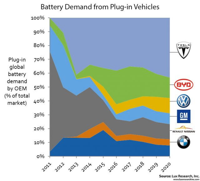 Lux Battery Demand PEVs