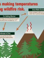 USFS fire risk climatechange4_1