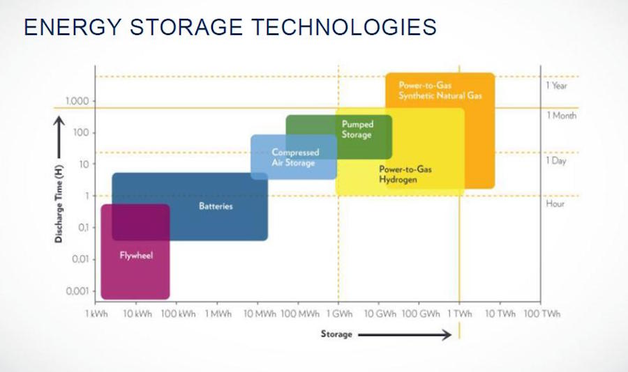 Compressed air energy storage is part of a wide portfolio of technologies available for renewable energy storage