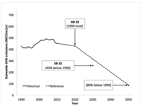 California Emissions Reduction Targets