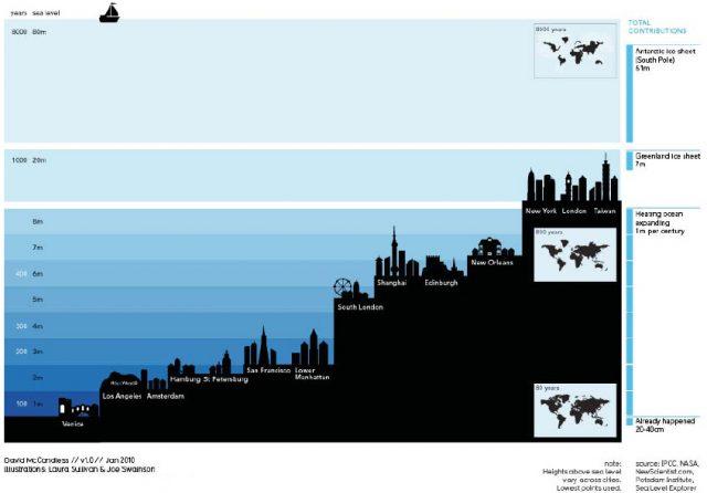 Rising sea, warming temperatures