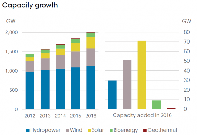 Renwable energy capacity growth