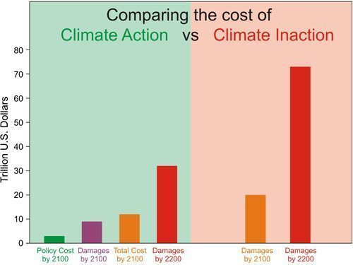 Comparing the cost of climate action vs. climate inaction