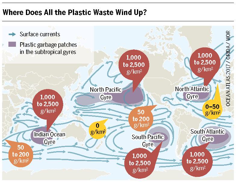 Marine plastic pollution, huge gyres of plastic litter