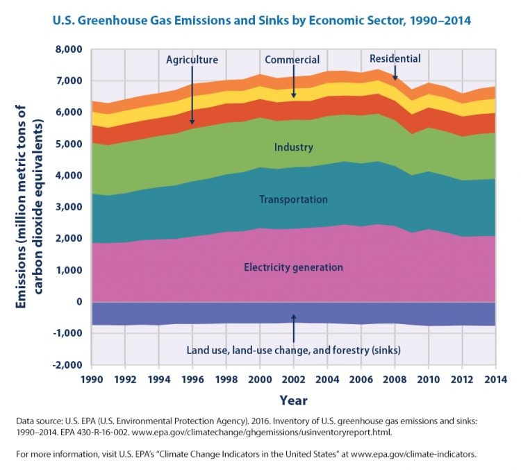 Greenhouse gas emissions and sinks by economic sector