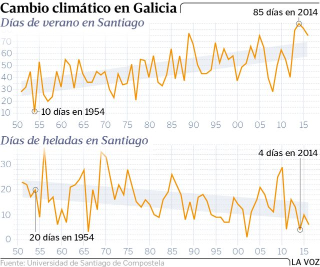 Climate change in Galicia