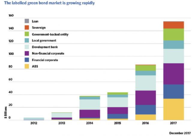 Rapid growth of the Green Bond market in 2017