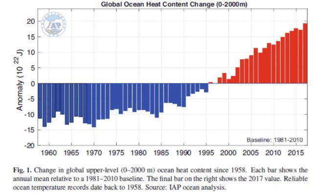 Global Ocean Heat Content Change NOAA