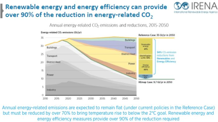 IRENA - Renewable energy and energy efficiency key in reducing rise of CO2
