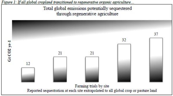 Sequestering carbon through regenerative agriculture