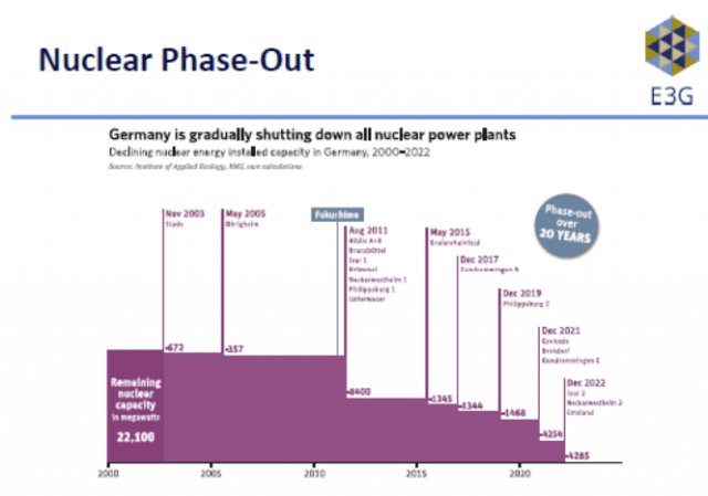 Germany's Nuclear Phase-Out