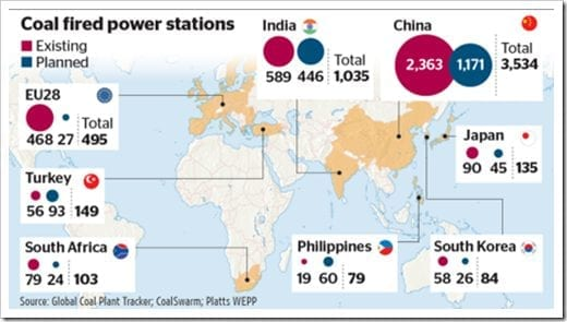 Coal fired power stations - existing and planned
