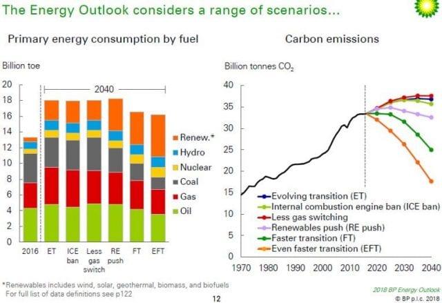 Energy outlook scenarios