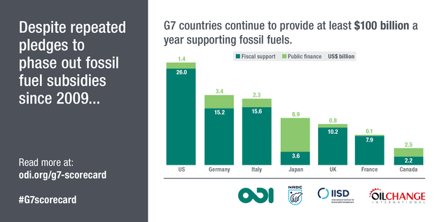 Fossil fuel subsidies and empty promises
