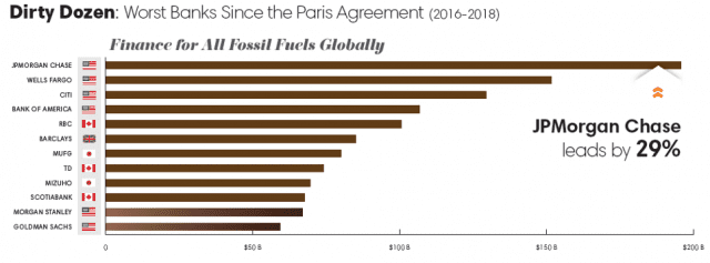 Dirty Dozen: big banks financing fossil fuel expansion
