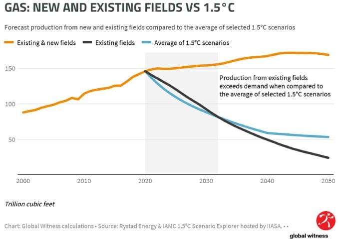 New and existing gas fields vs. 1.5 degrees