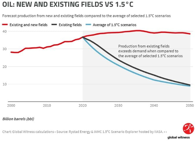 New and existing oil fields vs. 1.5 degrees